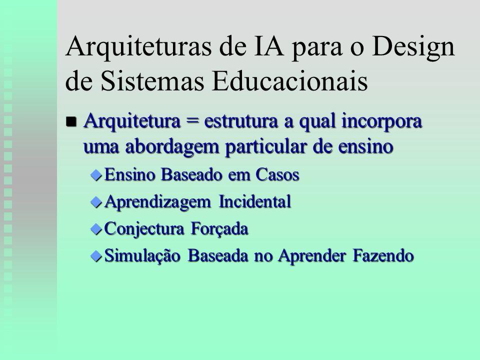 Arquiteturas de IA para o Design de Sistemas Educacionais n Arquitetura = estrutura a qual incorpora uma abordagem particular de ensino u Ensino Baseado em Casos u Aprendizagem Incidental u Conjectura Forçada u Simulação Baseada no Aprender Fazendo