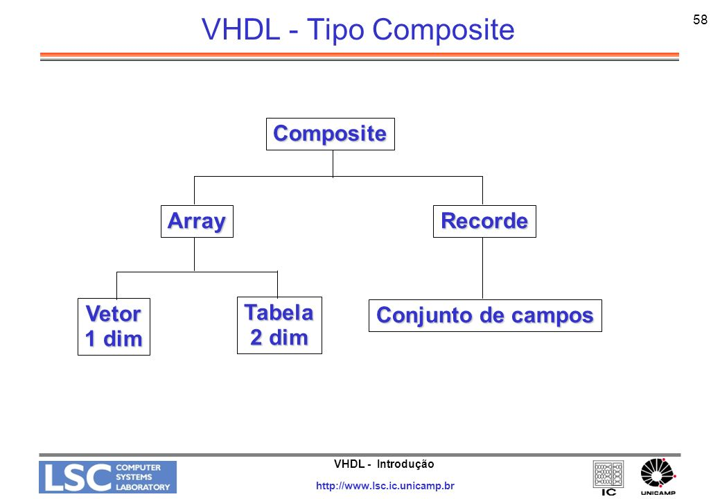 VHDL - Introdução http://www.lsc.ic.unicamp.br 59 VHDL - Tipo - ARRAY Formato: TYPE word IS ARRAY (31 downto 0) OF bit; SUBTYPE coef IS integer range 0 to 15; TYPE matriz IS array(coef,word) of word;