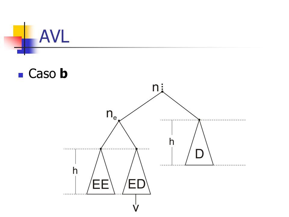 AVL Caso b