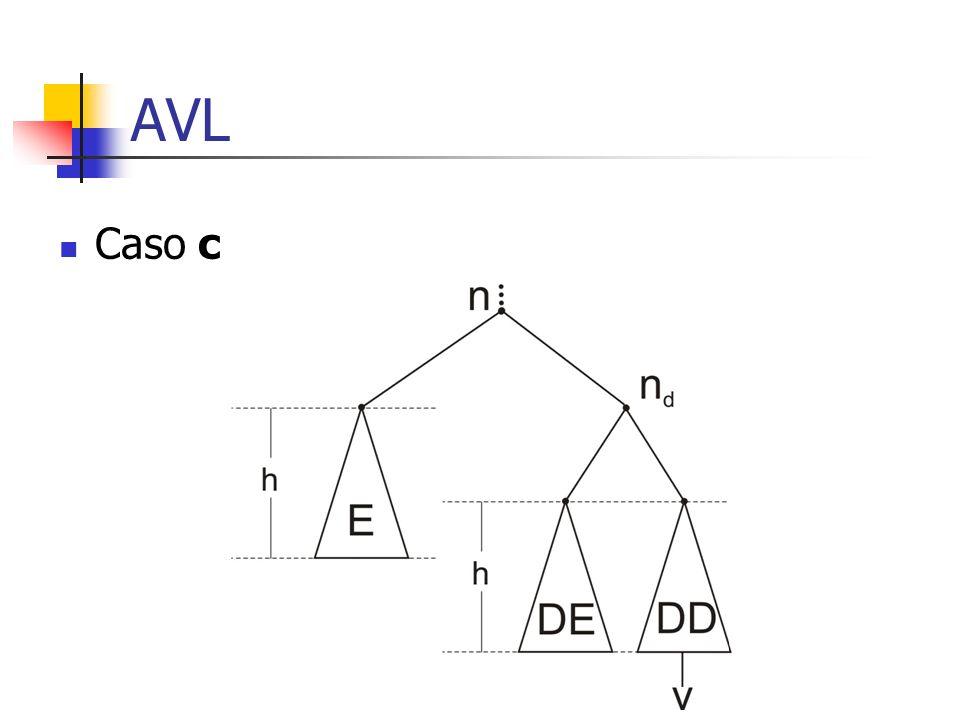 AVL Caso c