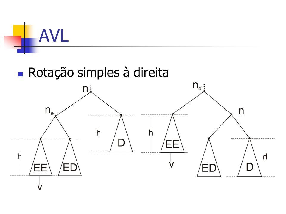 AVL Rotação simples à direita