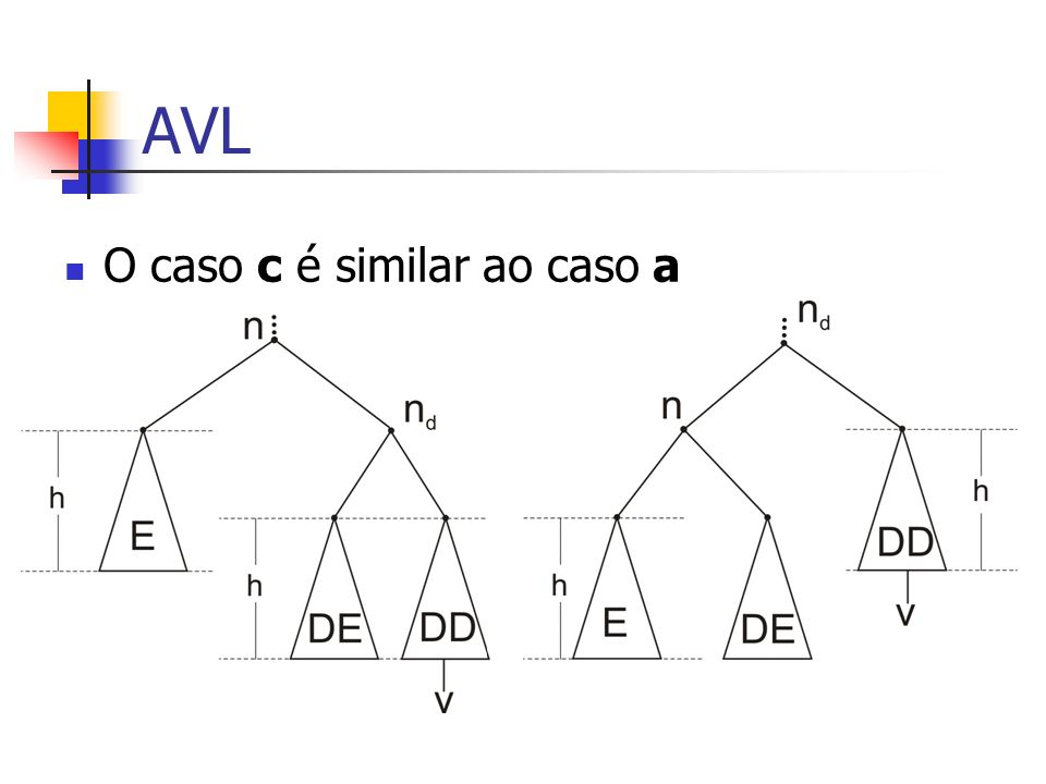 AVL O caso c é similar ao caso a