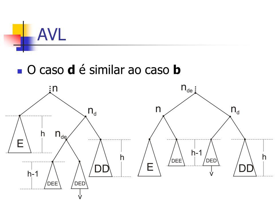 AVL O caso d é similar ao caso b