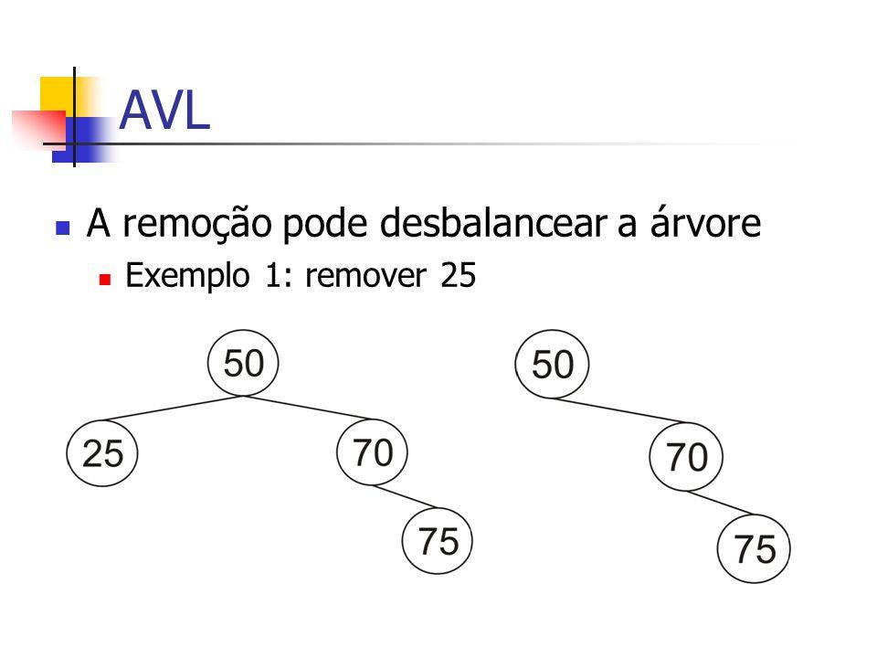 AVL A remoção pode desbalancear a árvore Exemplo 1: remover 25