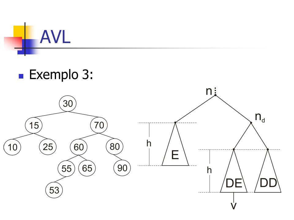 AVL Exemplo 3: