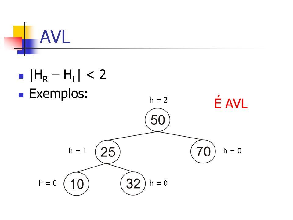 AVL |H R – H L | < 2 Exemplos: h = 2 h = 1h = 0 É AVL