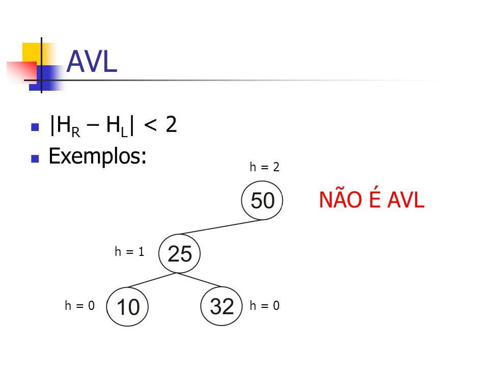 AVL |H R – H L | < 2 Exemplos: h = 2 h = 1 h = 0 NÃO É AVL