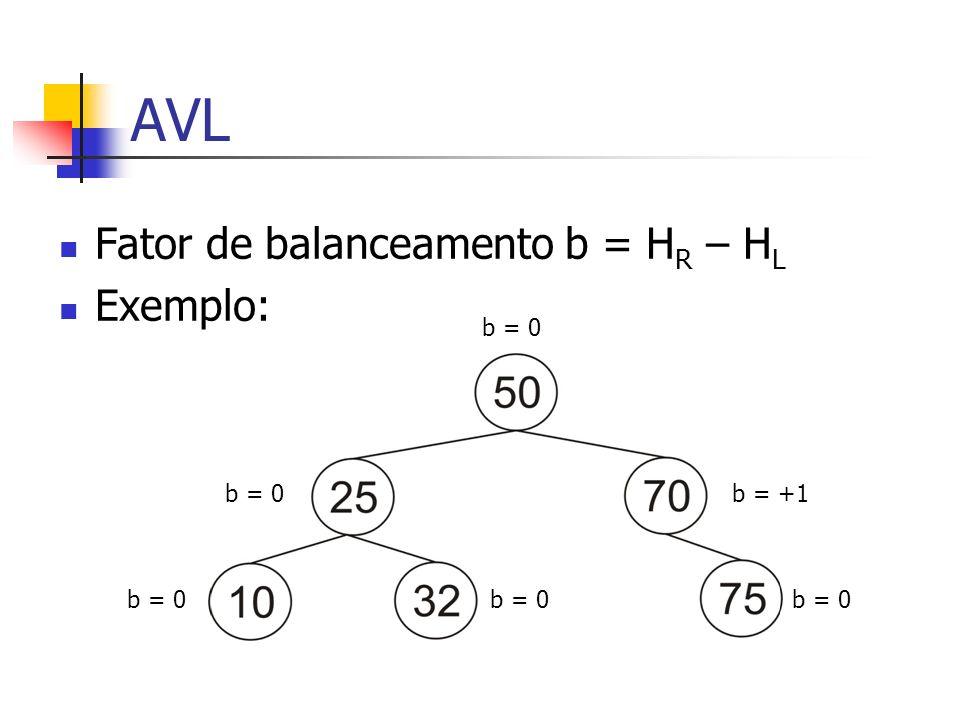 AVL Fator de balanceamento b = H R – H L Exemplo: b = 0 b = +1 b = 0