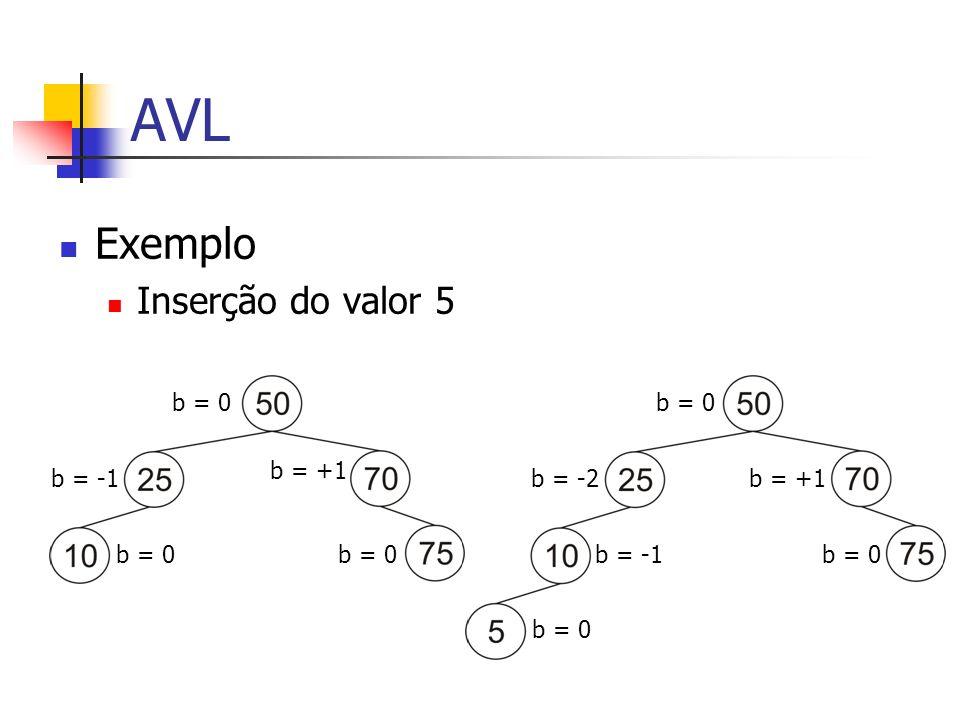 AVL Exemplo Inserção do valor 5 b = 0 b = -1 b = +1 b = 0 b = -2 b = -1 b = 0 b = +1 b = 0
