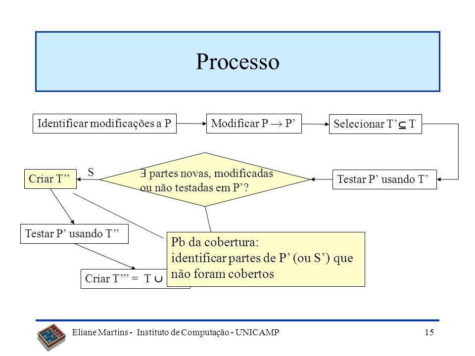 Eliane Martins - Instituto de Computação - UNICAMP 14 Processo Identificar modificações a P Modificar P P Selecionar T T Testar P usando T partes nova