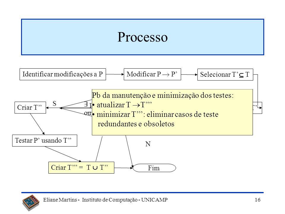 Eliane Martins - Instituto de Computação - UNICAMP 15 Processo Identificar modificações a P Modificar P P Selecionar T T Testar P usando T partes nova