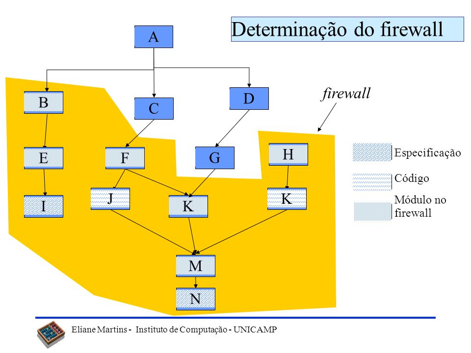 Eliane Martins - Instituto de Computação - UNICAMP B K E I J F G H C D A L M N Exemplo de um Grafo de Chamadas (GC)
