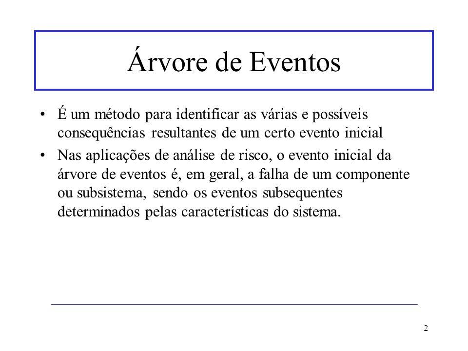 2 Árvore de Eventos É um método para identificar as várias e possíveis consequências resultantes de um certo evento inicial Nas aplicações de análise
