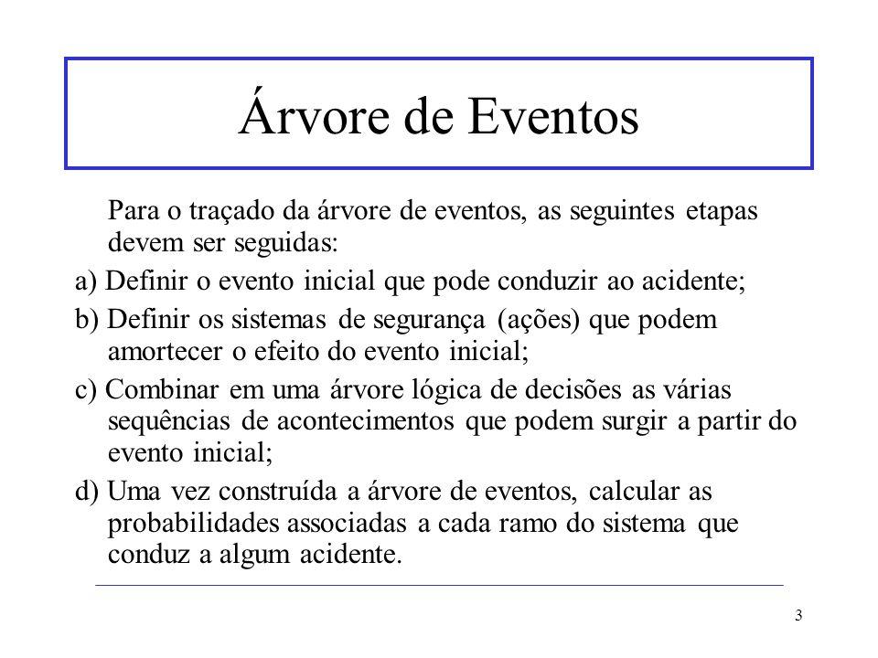 3 Árvore de Eventos Para o traçado da árvore de eventos, as seguintes etapas devem ser seguidas: a) Definir o evento inicial que pode conduzir ao acid