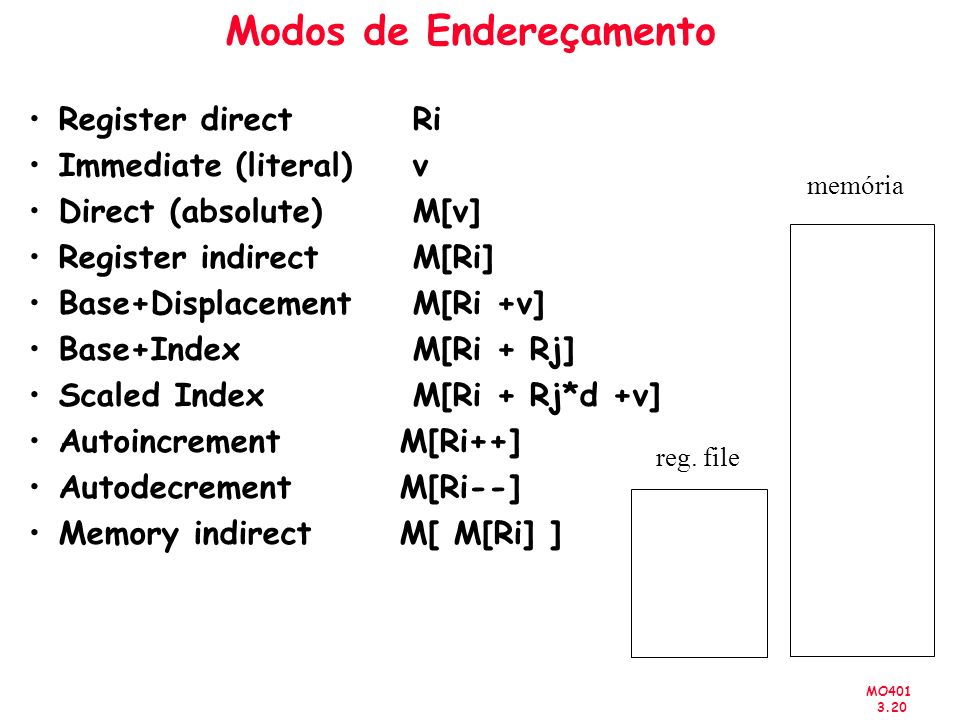 MO401 3.20 Modos de Endereçamento Register directRi Immediate (literal)v Direct (absolute)M[v] Register indirectM[Ri] Base+DisplacementM[Ri +v] Base+I