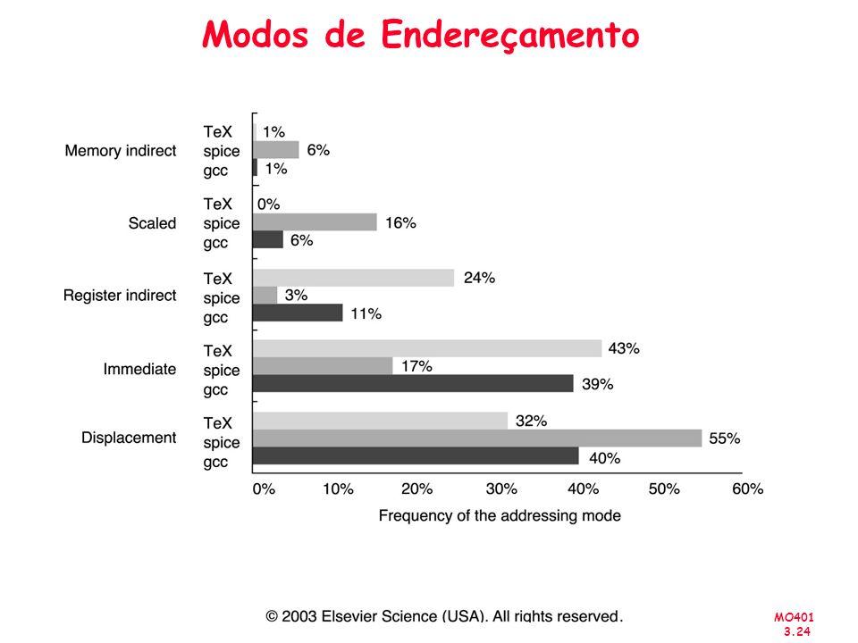 MO401 3.24 Modos de Endereçamento