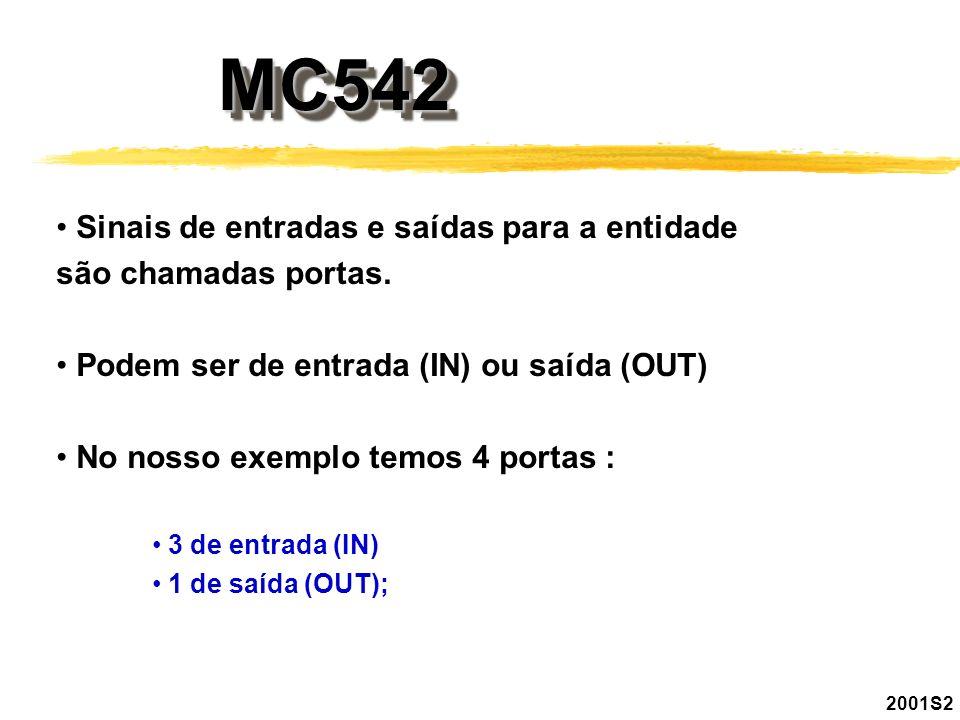 MC542MC542 Sinais de entradas e saídas para a entidade são chamadas portas. Podem ser de entrada (IN) ou saída (OUT) No nosso exemplo temos 4 portas :