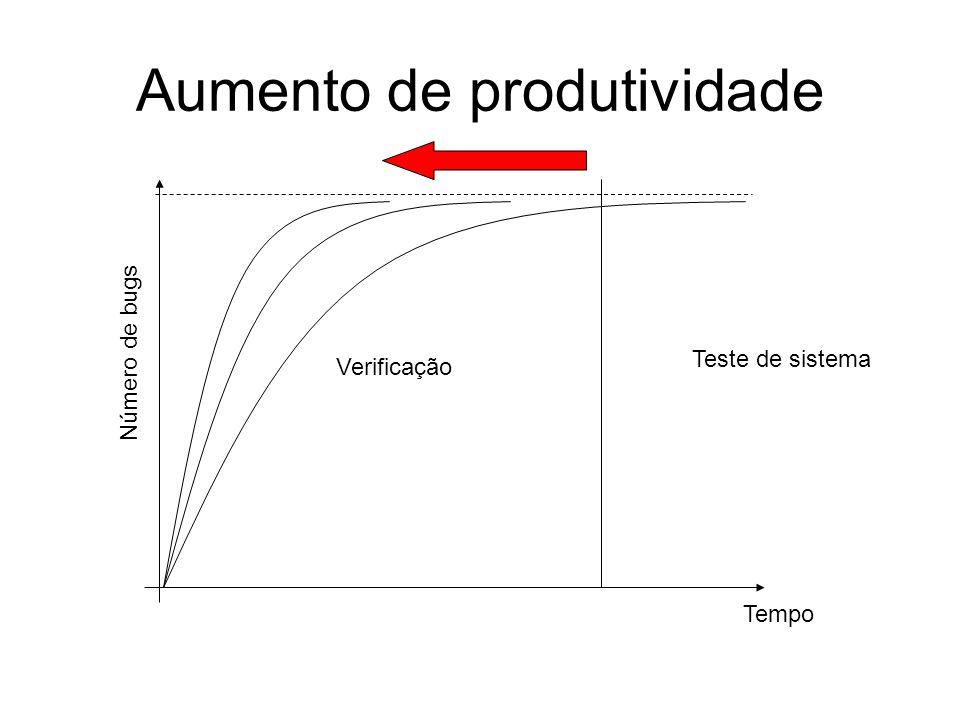 Aumento de produtividade Número de bugs Tempo Verificação Teste de sistema