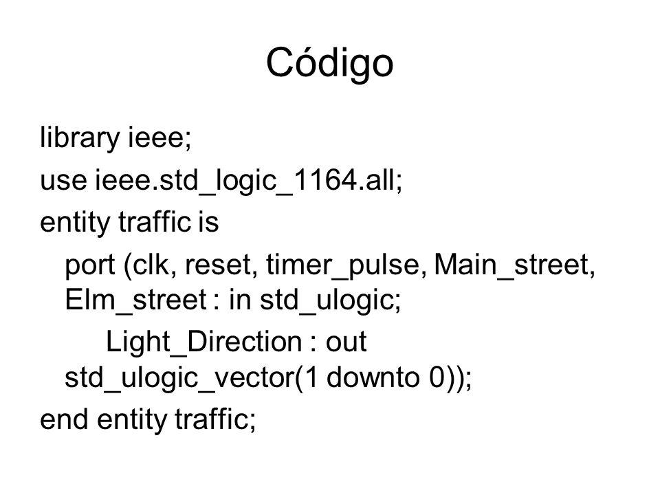 Código library ieee; use ieee.std_logic_1164.all; entity traffic is port (clk, reset, timer_pulse, Main_street, Elm_street : in std_ulogic; Light_Dire
