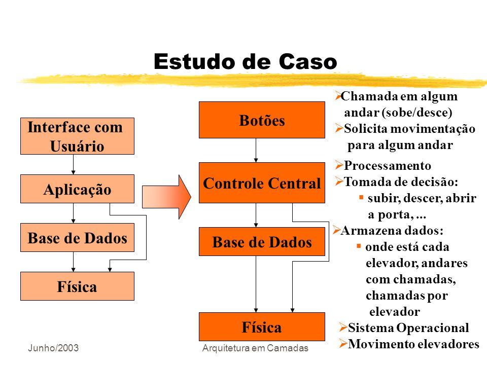 Junho/2003Arquitetura em Camadas Estudo de Caso Interface com Usuário Aplicação Base de Dados Física Botões Controle Central Base de Dados Física Cham