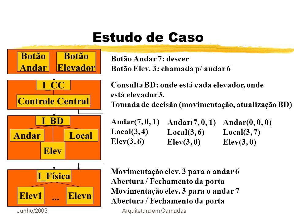Junho/2003Arquitetura em Camadas Estudo de Caso Botão Andar Botão Elevador Controle Central LocalAndar Elev Elev1... Elevn I_Física I_BD I_CC Botão An