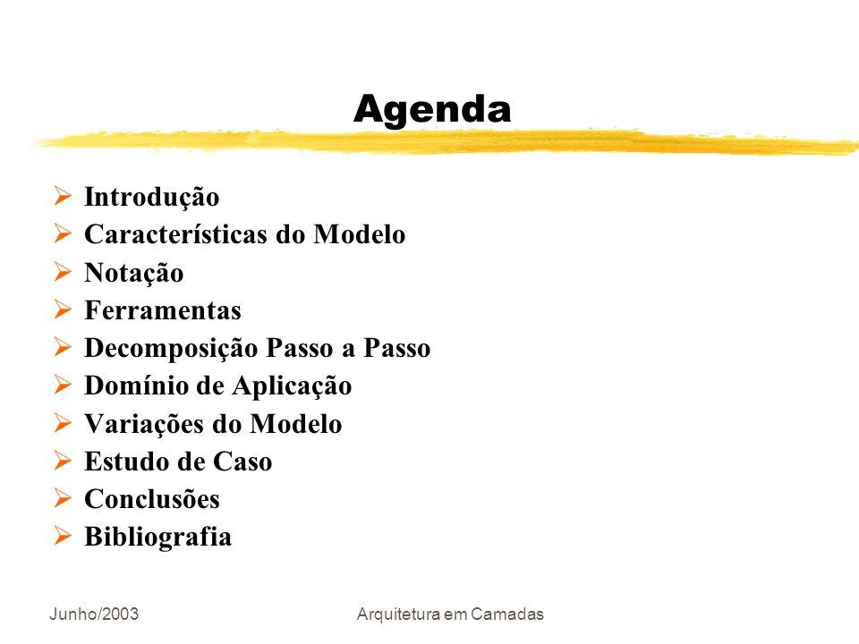 Junho/2003Arquitetura em Camadas Agenda Introdução Características do Modelo Notação Ferramentas Decomposição Passo a Passo Domínio de Aplicação Varia