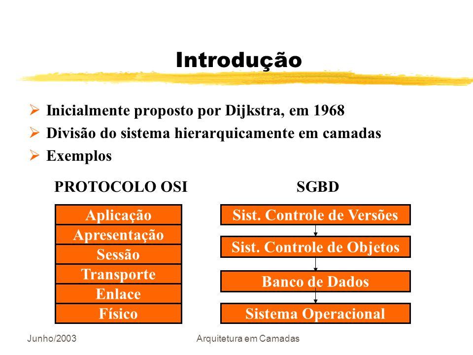 Junho/2003Arquitetura em Camadas Introdução Apresentação Aplicação Físico Enlace Transporte Sessão Sist. Controle de Versões Sistema Operacional Banco