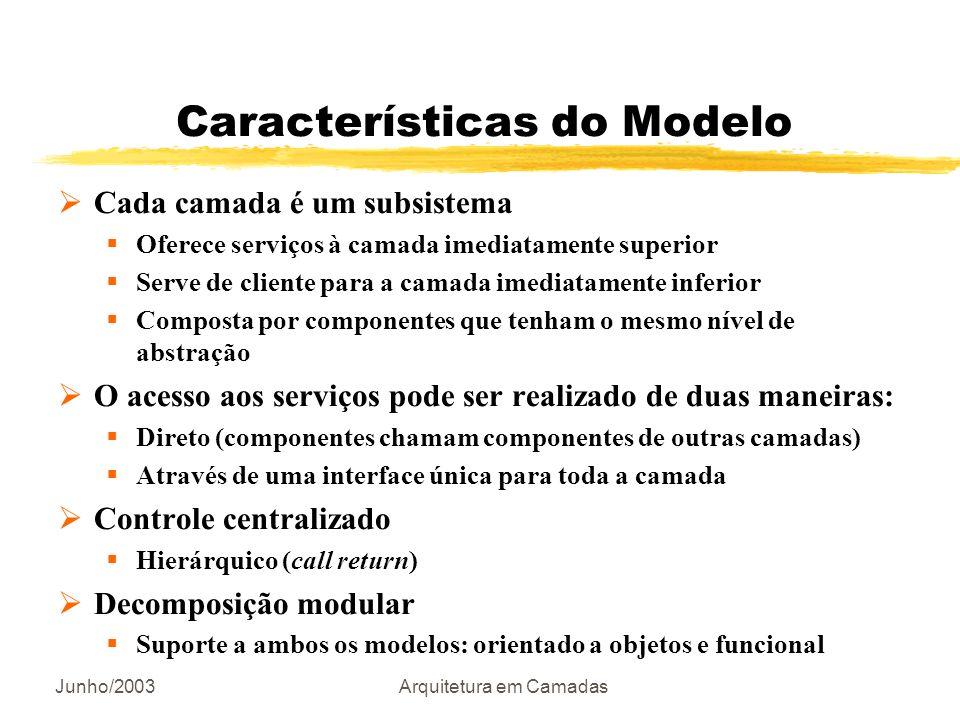 Junho/2003Arquitetura em Camadas Características do Modelo Cada camada é um subsistema Oferece serviços à camada imediatamente superior Serve de clien