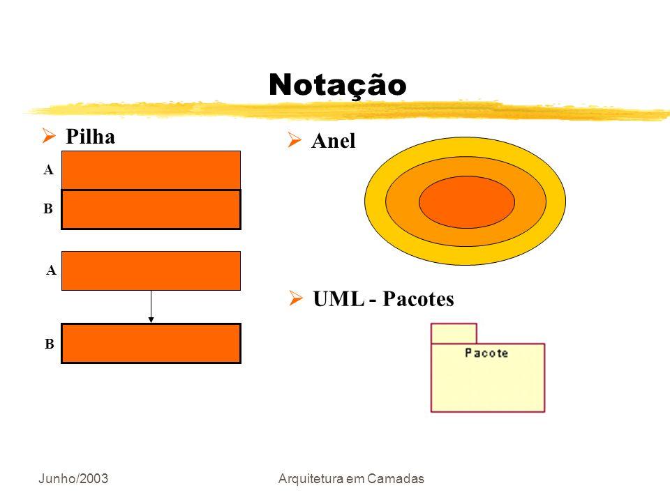 Junho/2003Arquitetura em Camadas Notação Pilha A B A B Anel UML - Pacotes