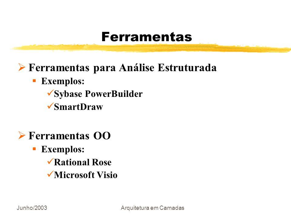 Junho/2003Arquitetura em Camadas Ferramentas Ferramentas para Análise Estruturada Exemplos: Sybase PowerBuilder SmartDraw Ferramentas OO Exemplos: Rat