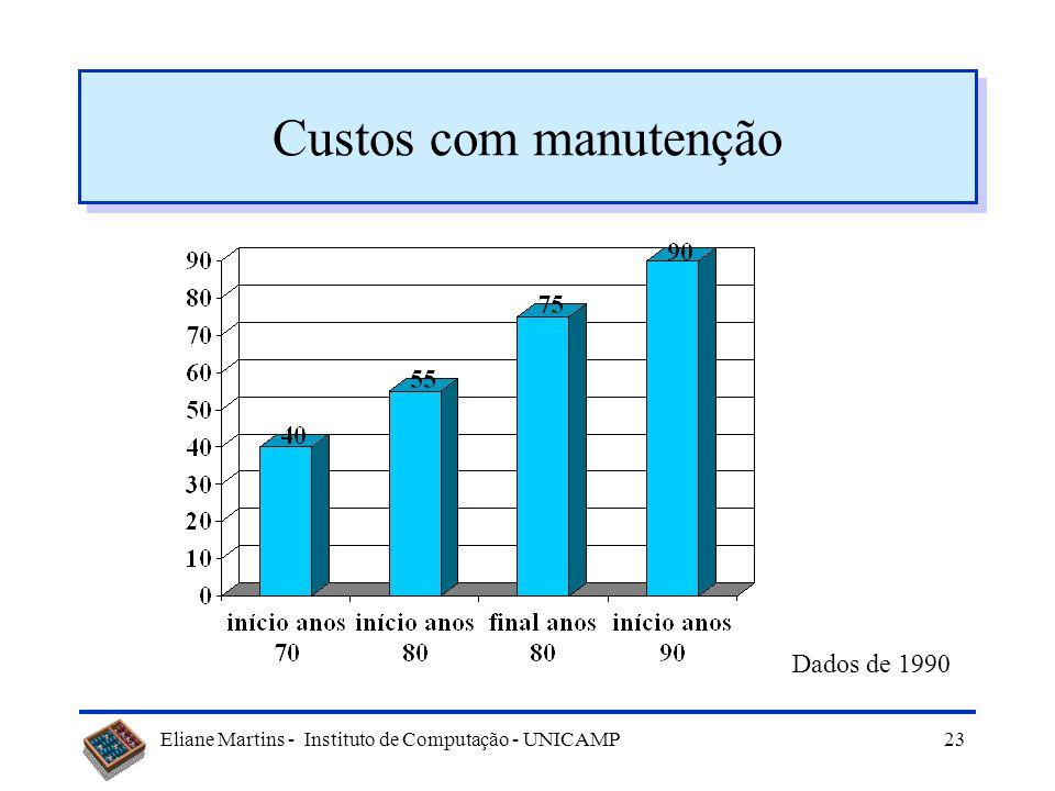 Eliane Martins - Instituto de Computação - UNICAMP22 Manutenção Definição –é o processo de modificação de um produto após a entrega Tipos –corretiva –