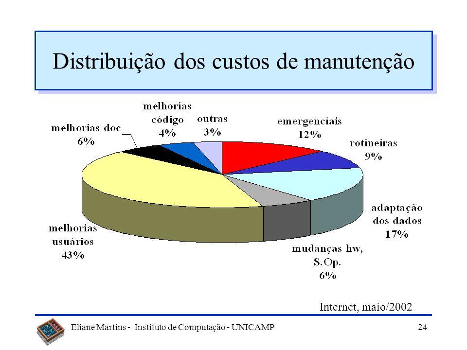 Eliane Martins - Instituto de Computação - UNICAMP23 Custos com manutenção Dados de 1990
