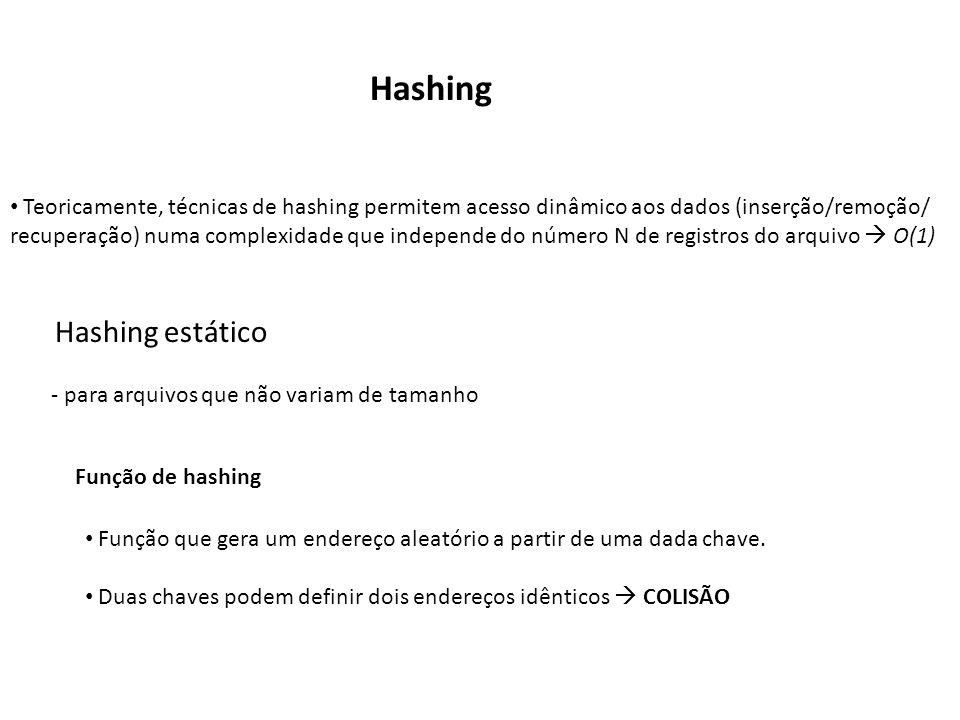 Hashing Teoricamente, técnicas de hashing permitem acesso dinâmico aos dados (inserção/remoção/ recuperação) numa complexidade que independe do número