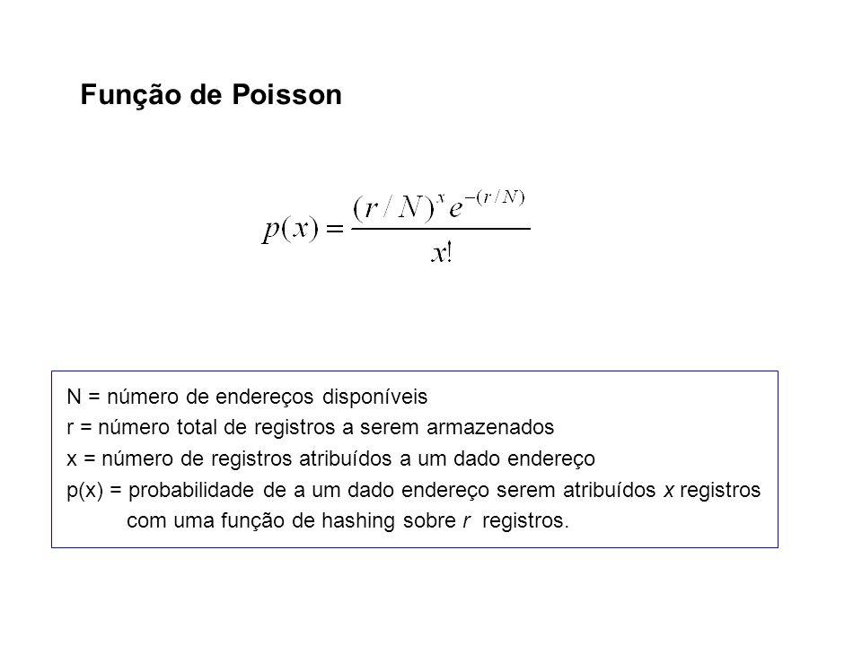 N = número de endereços disponíveis r = número total de registros a serem armazenados x = número de registros atribuídos a um dado endereço p(x) = pro