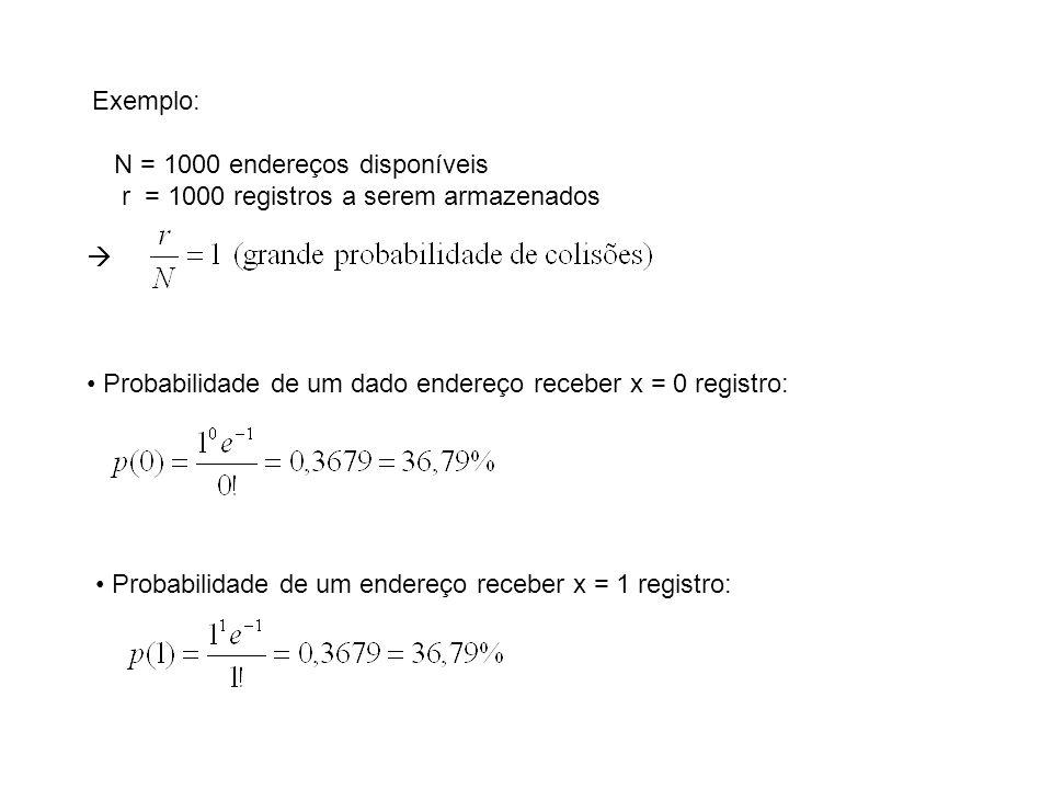 Exemplo: N = 1000 endereços disponíveis r = 1000 registros a serem armazenados Probabilidade de um dado endereço receber x = 0 registro: Probabilidade