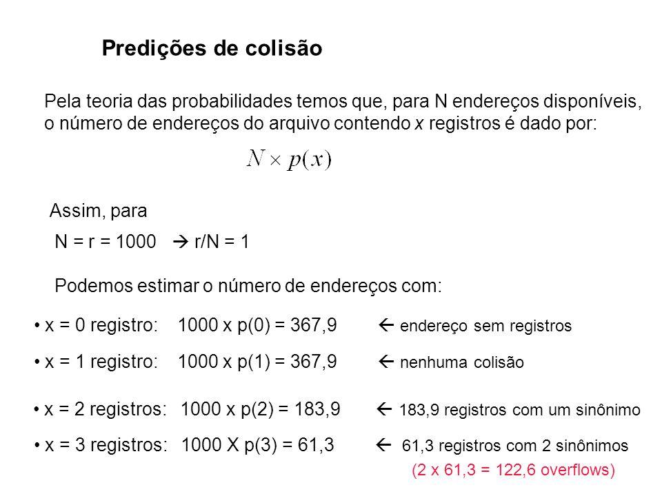 Predições de colisão Pela teoria das probabilidades temos que, para N endereços disponíveis, o número de endereços do arquivo contendo x registros é d
