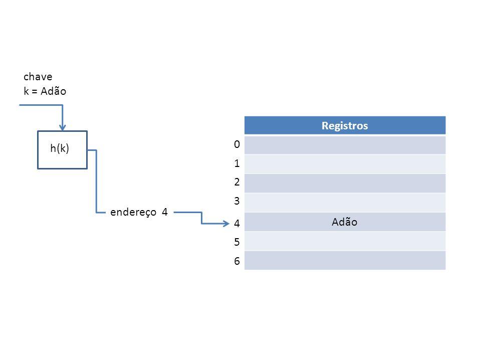 h(k) chave k = Adão Registros Adão endereço 4 0 1 2 3 4 5 6