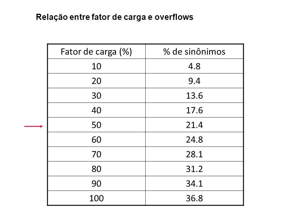 Fator de carga (%)% de sinônimos 104.8 209.4 3013.6 4017.6 5021.4 6024.8 7028.1 8031.2 9034.1 10036.8 Relação entre fator de carga e overflows