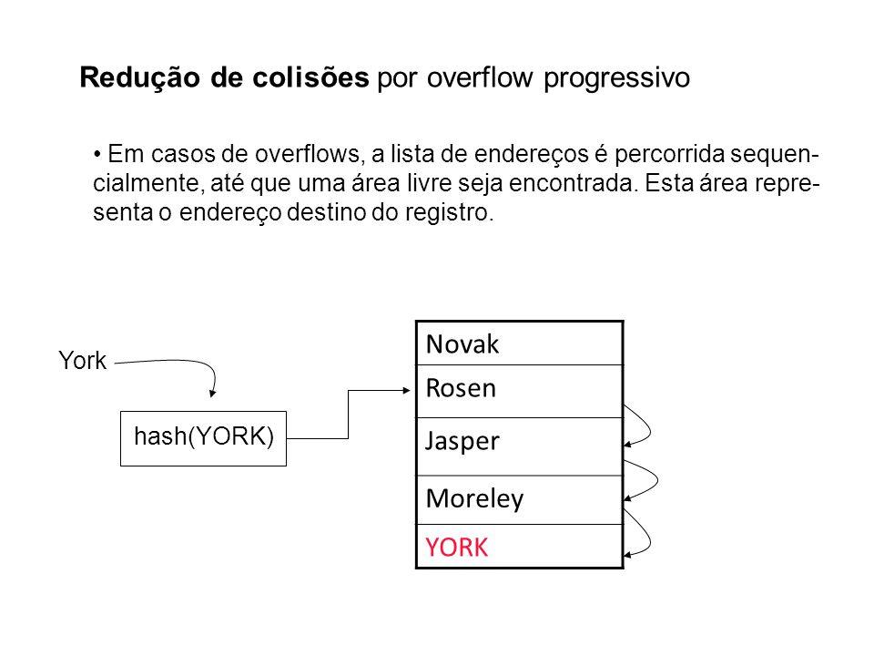 Redução de colisões por overflow progressivo Em casos de overflows, a lista de endereços é percorrida sequen- cialmente, até que uma área livre seja e