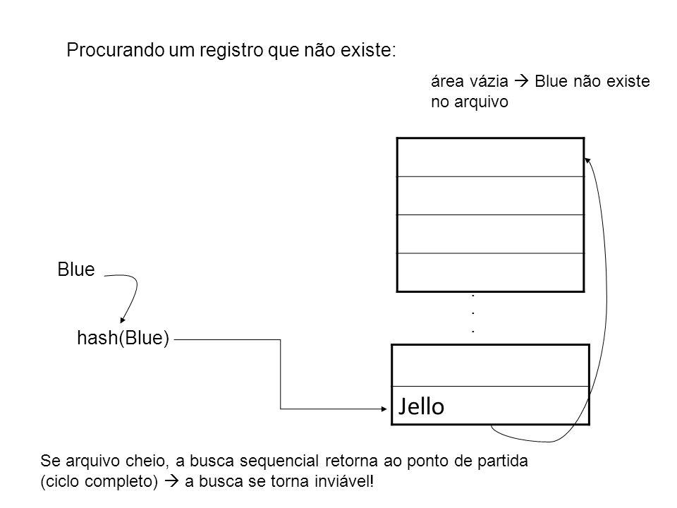 Procurando um registro que não existe: Jello...... hash(Blue) Blue área vázia Blue não existe no arquivo Se arquivo cheio, a busca sequencial retorna