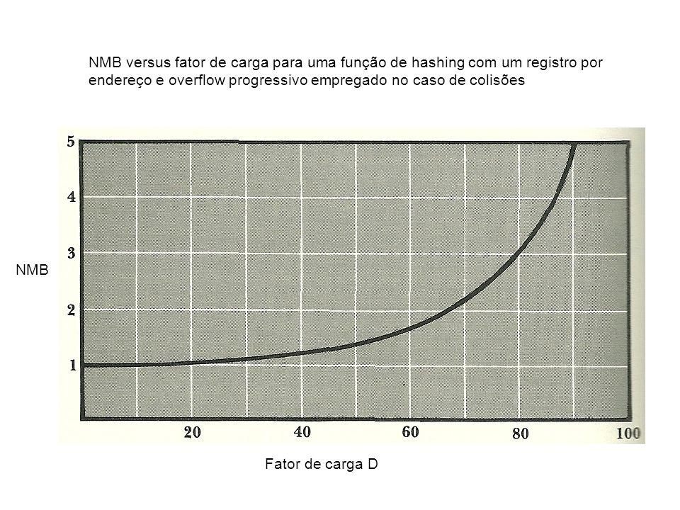 NMB versus fator de carga para uma função de hashing com um registro por endereço e overflow progressivo empregado no caso de colisões Fator de carga