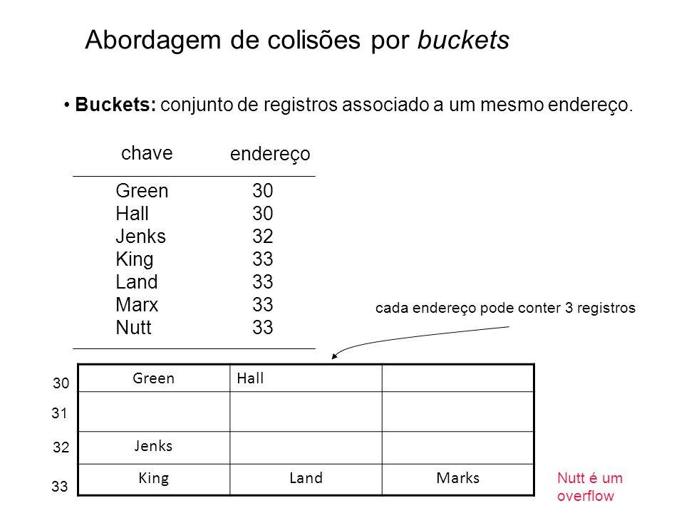 Abordagem de colisões por buckets Buckets: conjunto de registros associado a um mesmo endereço. Green30 Hall30 Jenks32 King33 Land33 Marx33 Nutt33 cha