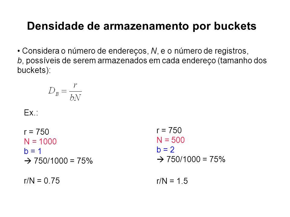 Densidade de armazenamento por buckets Considera o número de endereços, N, e o número de registros, b, possíveis de serem armazenados em cada endereço