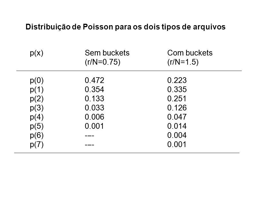 p(x)Sem bucketsCom buckets (r/N=0.75)(r/N=1.5) p(0)0.4720.223 p(1)0.3540.335 p(2)0.1330.251 p(3)0.0330.126 p(4)0.0060.047 p(5)0.0010.014 p(6)--0.004 p