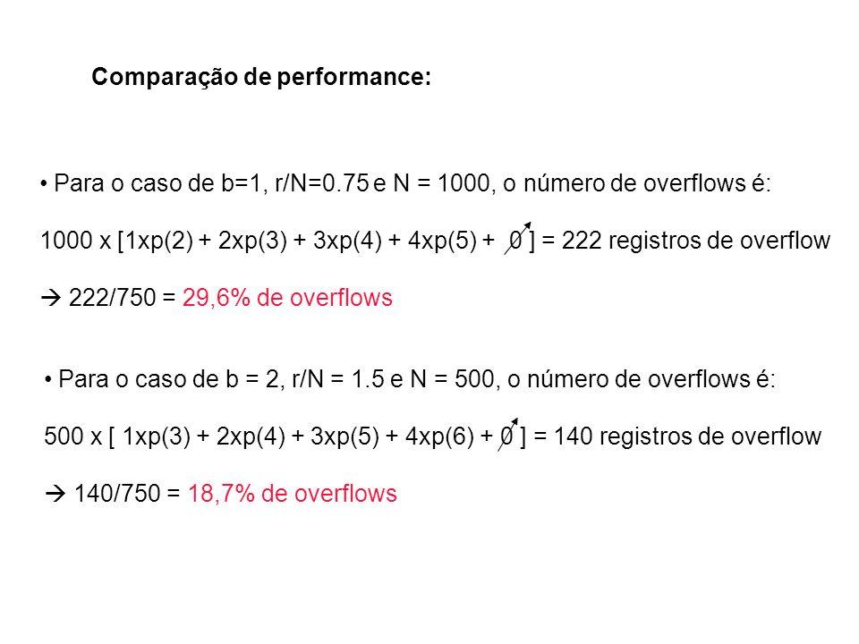 Comparação de performance: Para o caso de b=1, r/N=0.75 e N = 1000, o número de overflows é: 1000 x [1xp(2) + 2xp(3) + 3xp(4) + 4xp(5) + 0 ] = 222 reg
