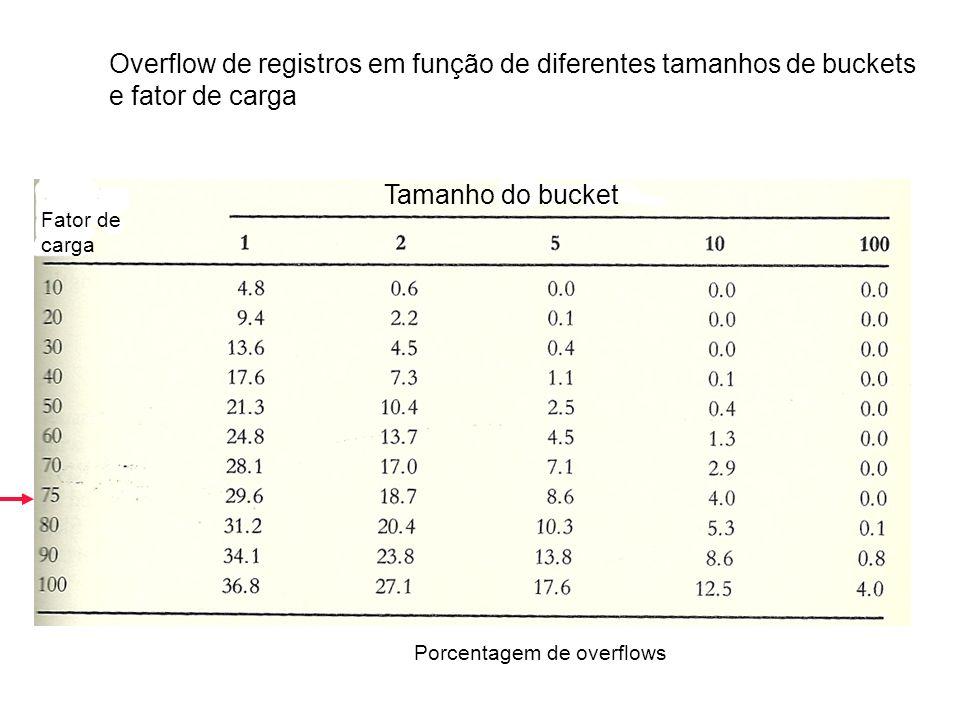 Fator de carga Tamanho do bucket Porcentagem de overflows Overflow de registros em função de diferentes tamanhos de buckets e fator de carga