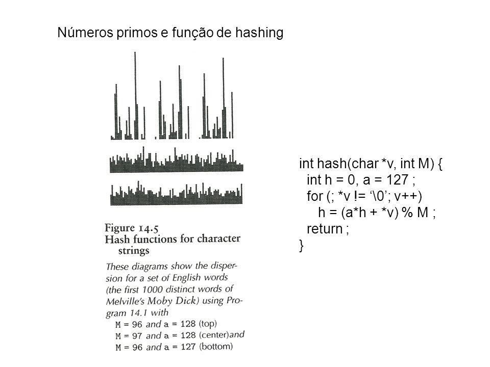 Funções de Hashing abcdefgabcdefg 1 2 3 4 5 6 7 8 9 10 abcdefgabcdefg abcdefgabcdefg 1 2 3 4 5 6 7 8 9 10 1 2 3 4 5 6 7 8 9 10 ideal (uniforme)ruim aceitável