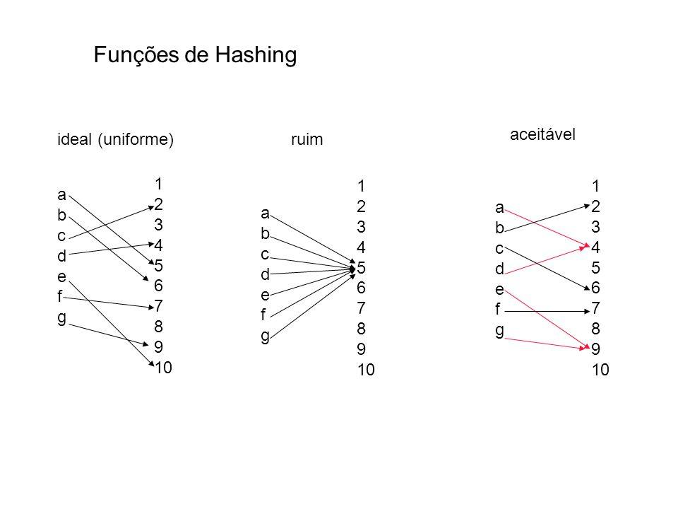 Funções de Hashing abcdefgabcdefg 1 2 3 4 5 6 7 8 9 10 abcdefgabcdefg abcdefgabcdefg 1 2 3 4 5 6 7 8 9 10 1 2 3 4 5 6 7 8 9 10 ideal (uniforme)ruim ac