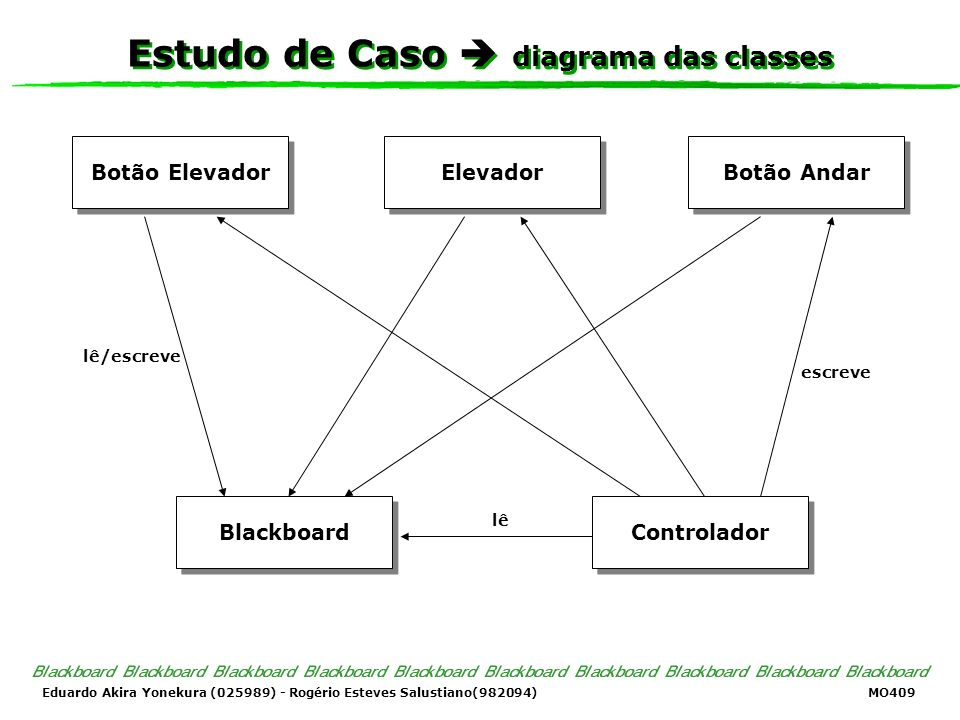 Eduardo Akira Yonekura (025989) - Rogério Esteves Salustiano(982094) MO409 Estudo de Caso diagrama das classes Botão Elevador Elevador Botão Andar Blackboard Controlador lê lê/escreve escreve
