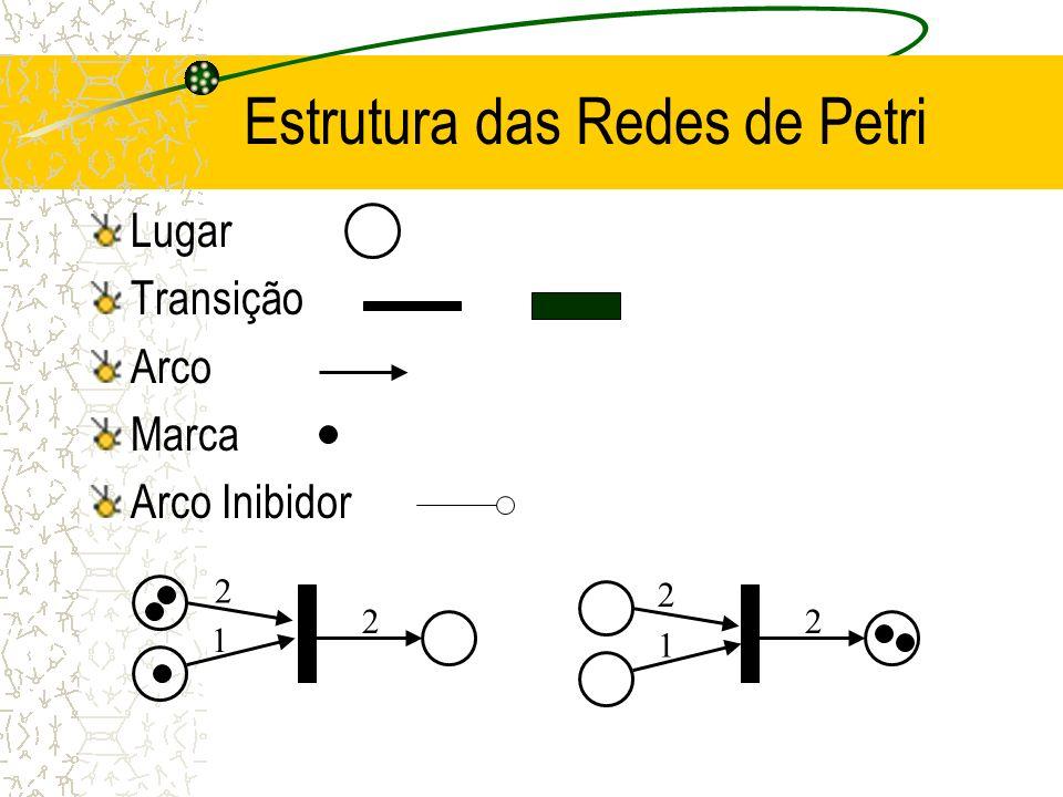 Estrutura das Redes de Petri Lugar Transição Arco Marca Arco Inibidor 1 2 2 2 1 2
